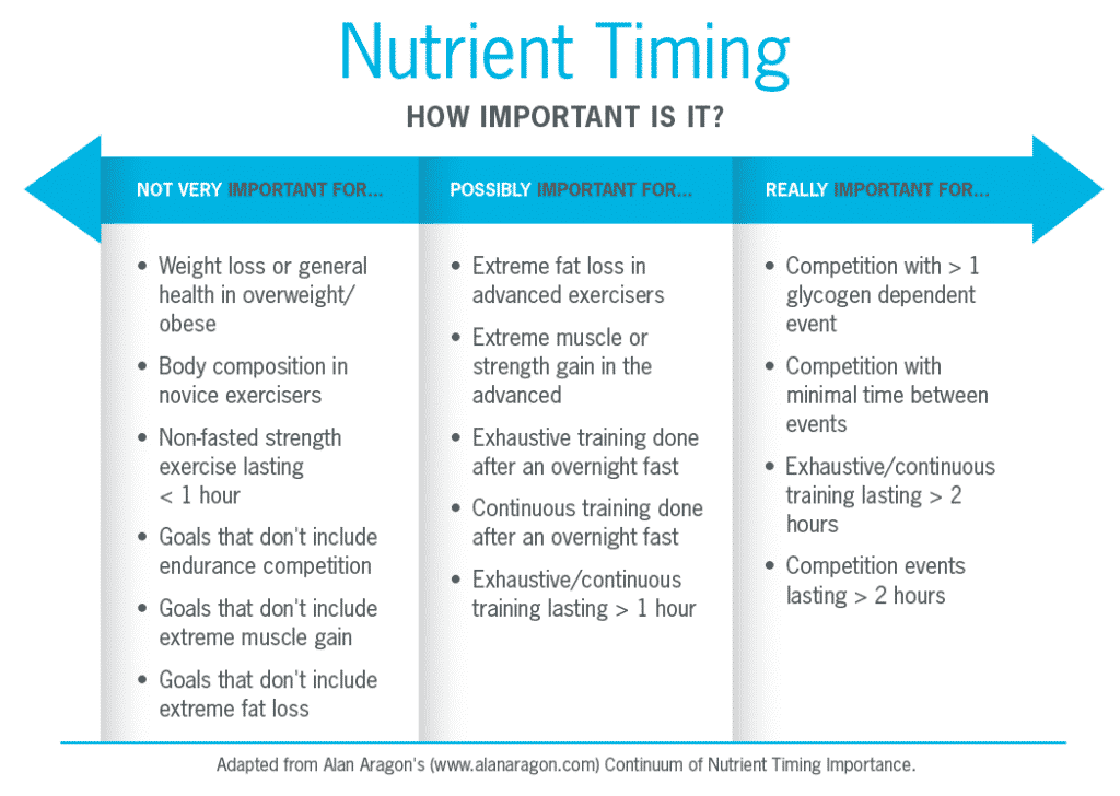 nutrient-timing-table_r4-01-1024x837