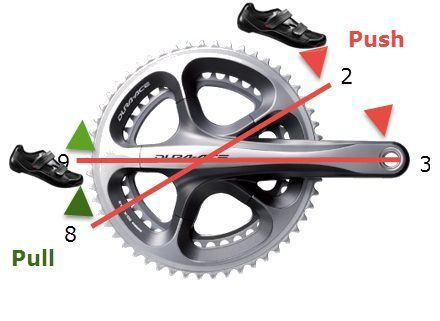 Get Faster on the Bike - Push/Pull